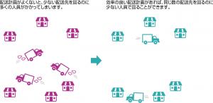 配送計画がよくないと、少ない配送先を回るのに 多くの人員がかかってしまいます。効率の良い配送計画があれば、同じ数の配送先を回るのに 少ない人員で回ることができます。