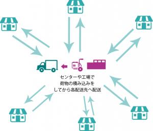センターや工場で 荷物の積み込みを してから各配送先へ配送